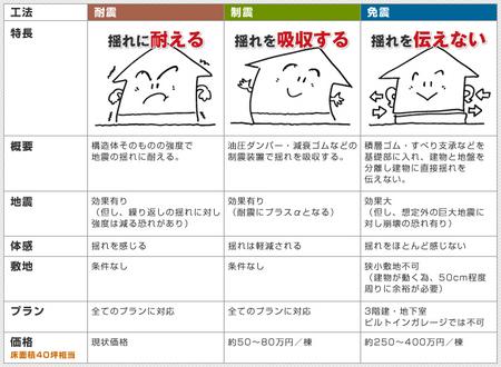 免震住宅 制震住宅 メリット.jpg